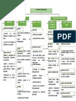 Mapa Conceptual Seminario 12
