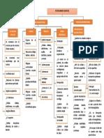 Mapa Conceptual Seminario 10