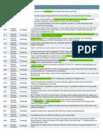 Uworld Step 2 question list.pdf