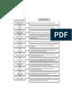 Diagrama de Flujo Elaboración Productos Alimenticios (2)