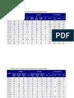 Tabla 4.3 y 4.4 Cotejos de Resultados