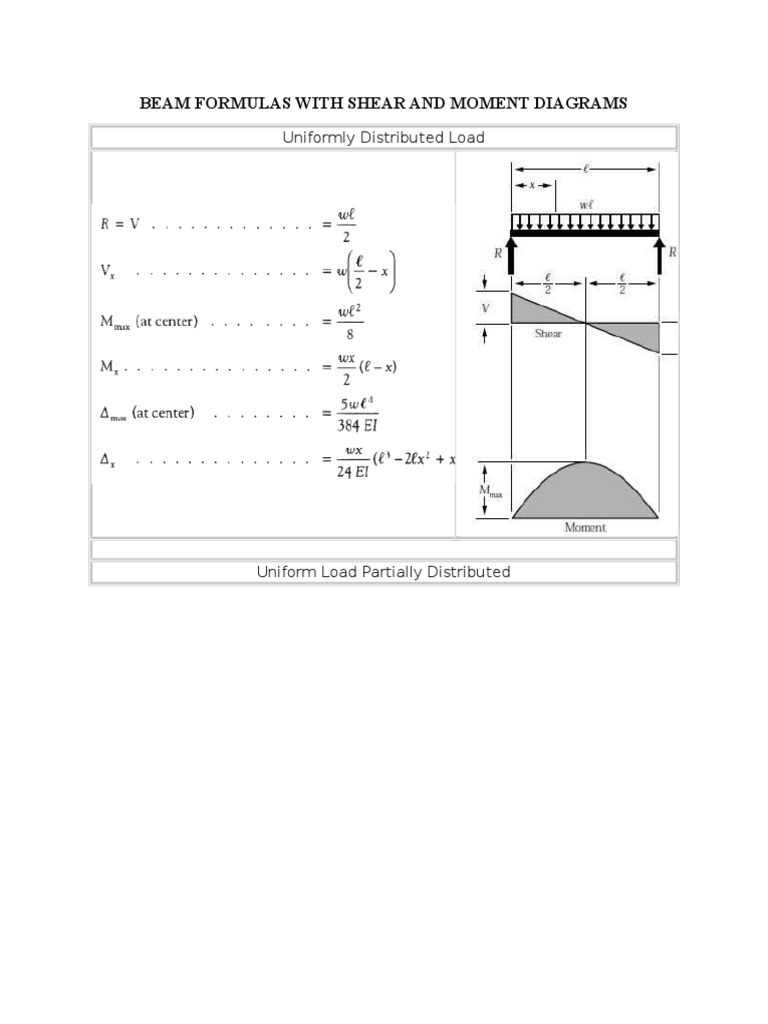 Shear And Moment Of Beams Bending Diagram Distributed Load An Uniform