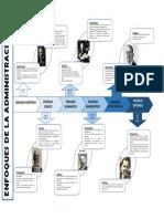 Linea de Tiempo - Enfoques de La Administración.pdf