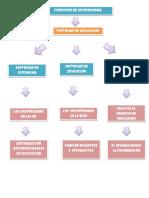 Funciones de Un Programa Lavoratorio II