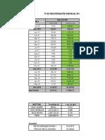 % de Recuperacion en Pad Lix - Recup Metalurgica - MAYO