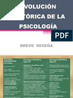 EVOLUCIÓN HISTORICA DE LA PSICOLOGÍIA
