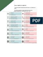 Tabela Russo x Inglês US x Inglês UK