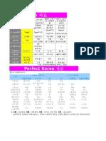 firentech-technicaldata
