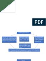 Mapa Derecho Mercantil
