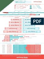 Infografic - Analiză Storia Ro Ce Fel de Locuințe Se Construiesc Și Se Vând În România