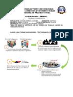 Como se crea un sindicato en el ecuador - pasos