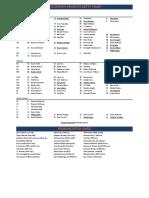 Denver Broncos Roster Section_2018