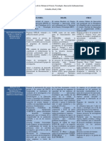 Cuadro Comparativo de los Sistemas de Ciencia.docx