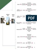 Control de Calidad Flow Sheet