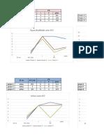Graf e Tabela Biofisica (1)