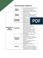 Administracion Origen y Desarrollo (2)