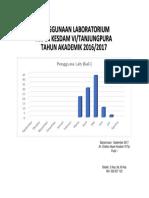Penggunaan Lab 2016-2017