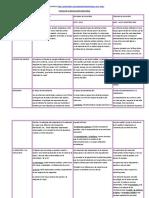 cuadrocomparativorevolucionesindustriales-120422193527-phpapp01