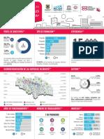 Infografía de Caracterización de Las Industrias Creativas y Culturales de Bogotá