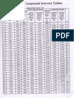 Compound Interest Table - Engg Economics