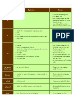 Prepositions of Place at, In and On
