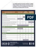 Cannabis Testing Requirements.pdf