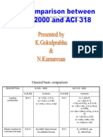 1.ACI 318 Code Comparison With IS456-2000