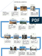 Linea de Tiempo de la Historia de la bioetica