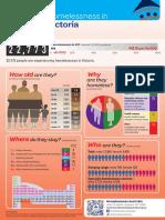Homelessness statistics