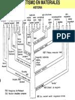 Materiales Magneticos.pdf