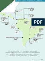 Ciudades más caras de América Latina