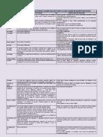 Diferencias Entre Manual 1 y 2