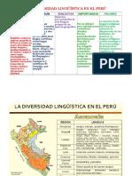LA DIVERSIDAD LINGÜÍSTICA EN EL PERÚ.docx
