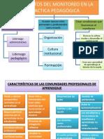 Propósitos Del Monitoreo en La Practica Pedagógica