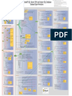 Permissions Poster SQL Server 2016 and SQLDB