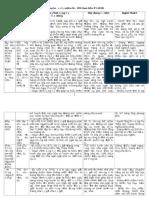hệ thống kiến thức văn 9
