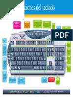 Tecladoexpicado.pdf