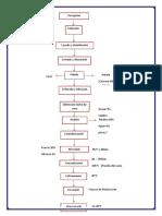 Diagrama-de-flujo-del-manjar-de-coco.docx
