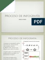Proceso Infografia