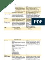 Tabla Comparativa COBIT ITIL