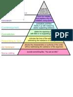 Graham's Hierarchy of Disagreement-En