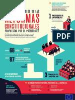 ¿Cuál es el proceso de las reformas constitucionales propuestas por el presidente?