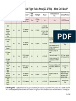 Table of DC SFRA Requirements
