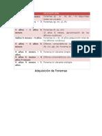 Adquisicion fonemas Jacobson