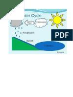 Weather Cycle