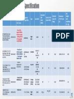 Antenna Data Specs