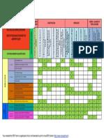Formato para la  Matriz de Identificación de  impacto y Leopold