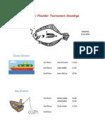 2018 Flounder Tournament Leader Board 081418