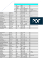 Listado de Clinicas Convenio