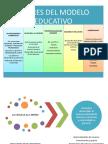 Ac. 2 y 3 Pilares Del Modelo Educativo